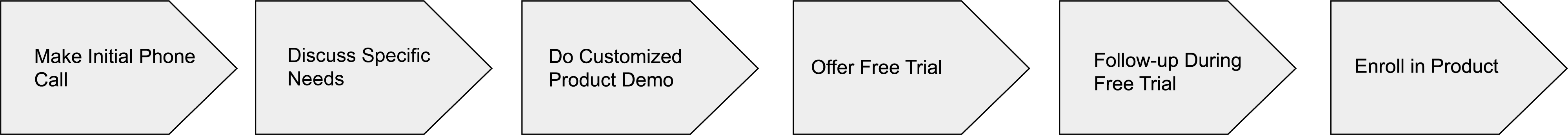 Example of customized sales process