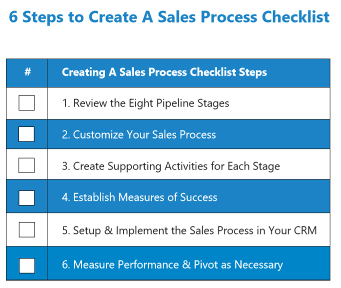 Sales Process: The Ultimate Guide on How to Create One 2019 on sales design, sales profiling, sales performance, sales by region, sales database, sales field work, sales advertising, sales management, sales survey, sales reporting, sales development strategies, sales word cloud, sales visuals, sales process map, sales technology,