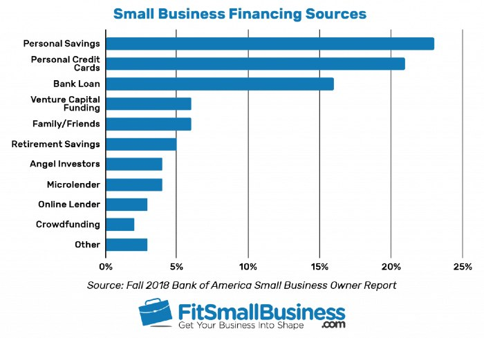 Chart displaying small business funding sources per Bank of America's Small Business Owner Report of 2018