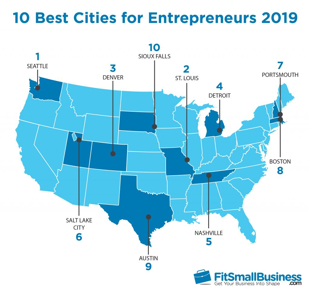The Top 10 Most Entrepreneurial Cities 2019
