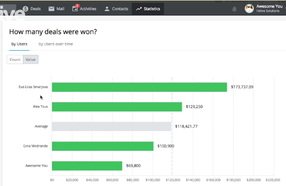 Pipedrive's number of deals won report