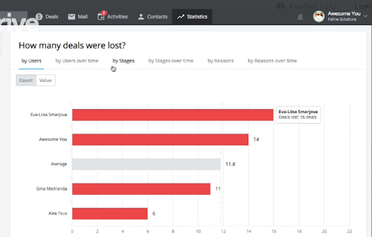 Number of deals lost by salesperson last quarter by pipedrive
