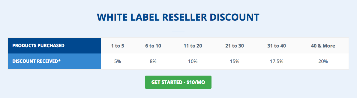 HostWinds White Label Reseller Discounts - best reseller hosting