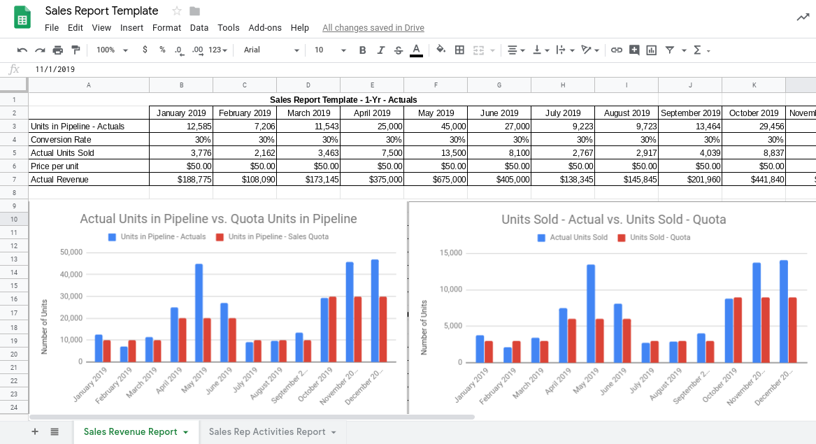 sales reports  the ultimate guide    free template