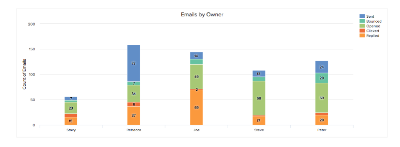 Freshsales Emails by Owner Report