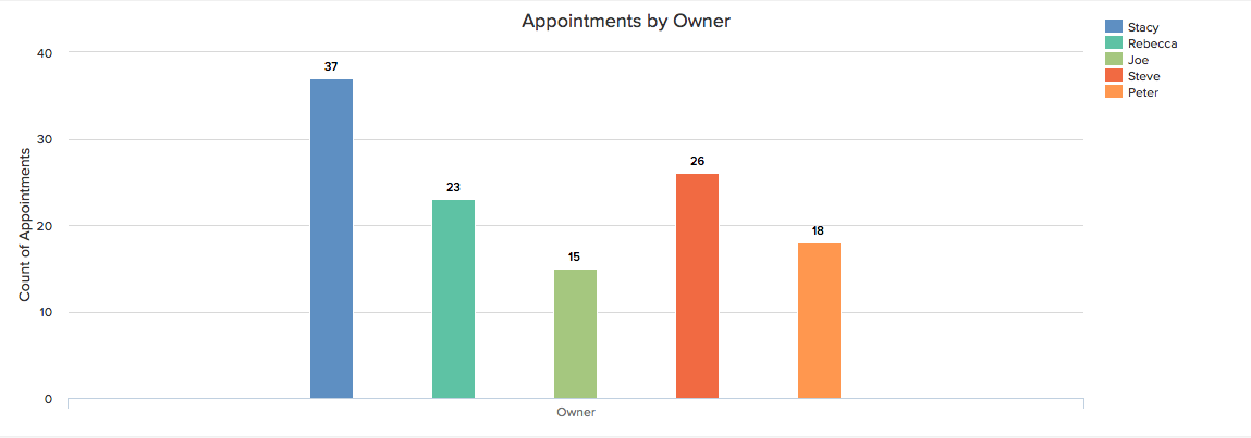Example of Freshsales Appointment by Owner Report