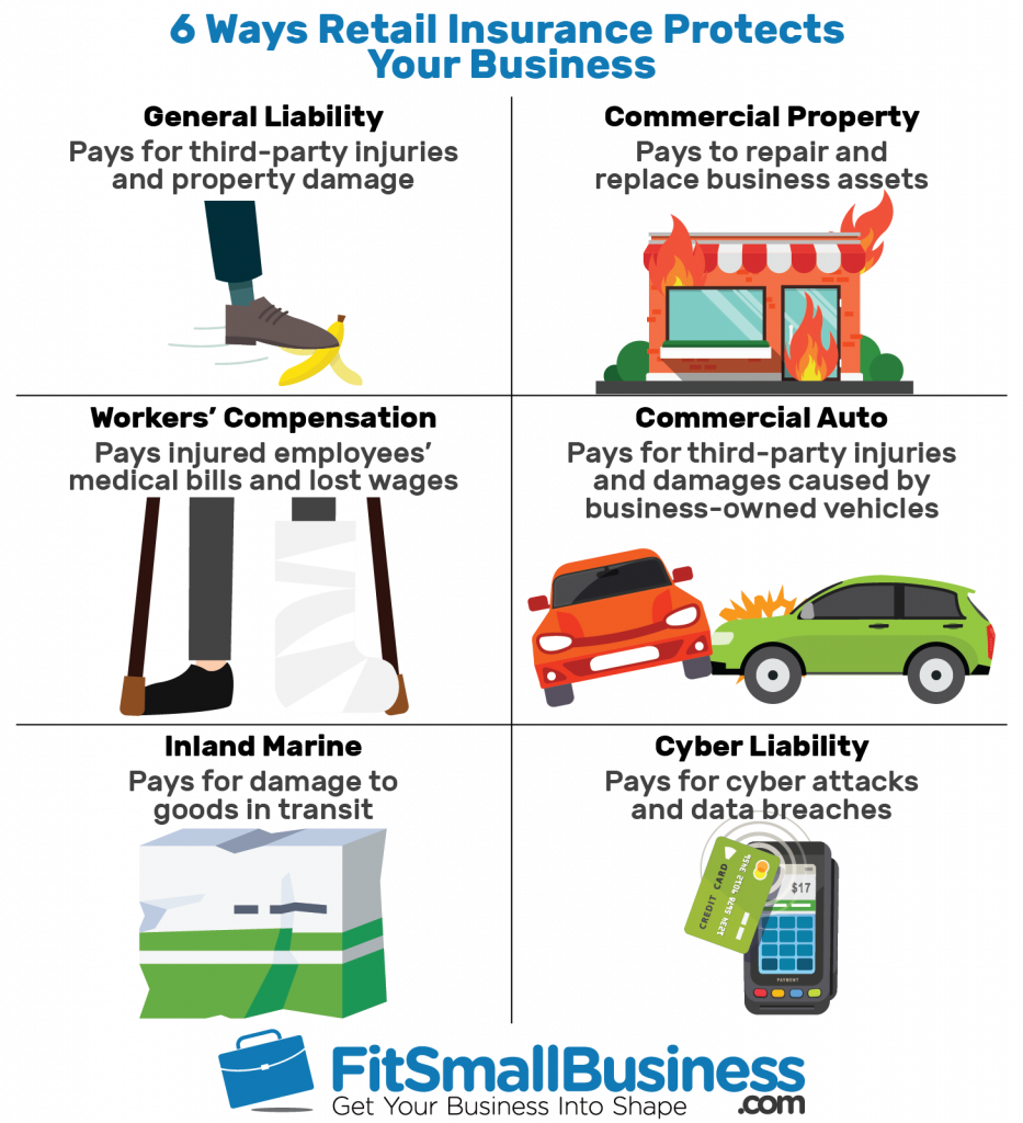 infographic about how retail insurance protects your business