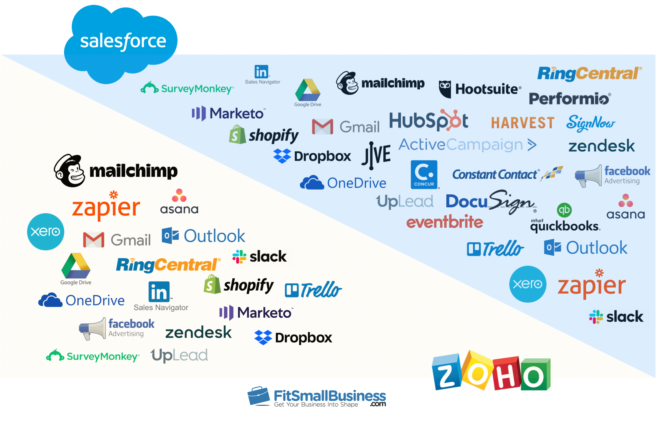 Zoho and Salesforce integrations comparison infographic