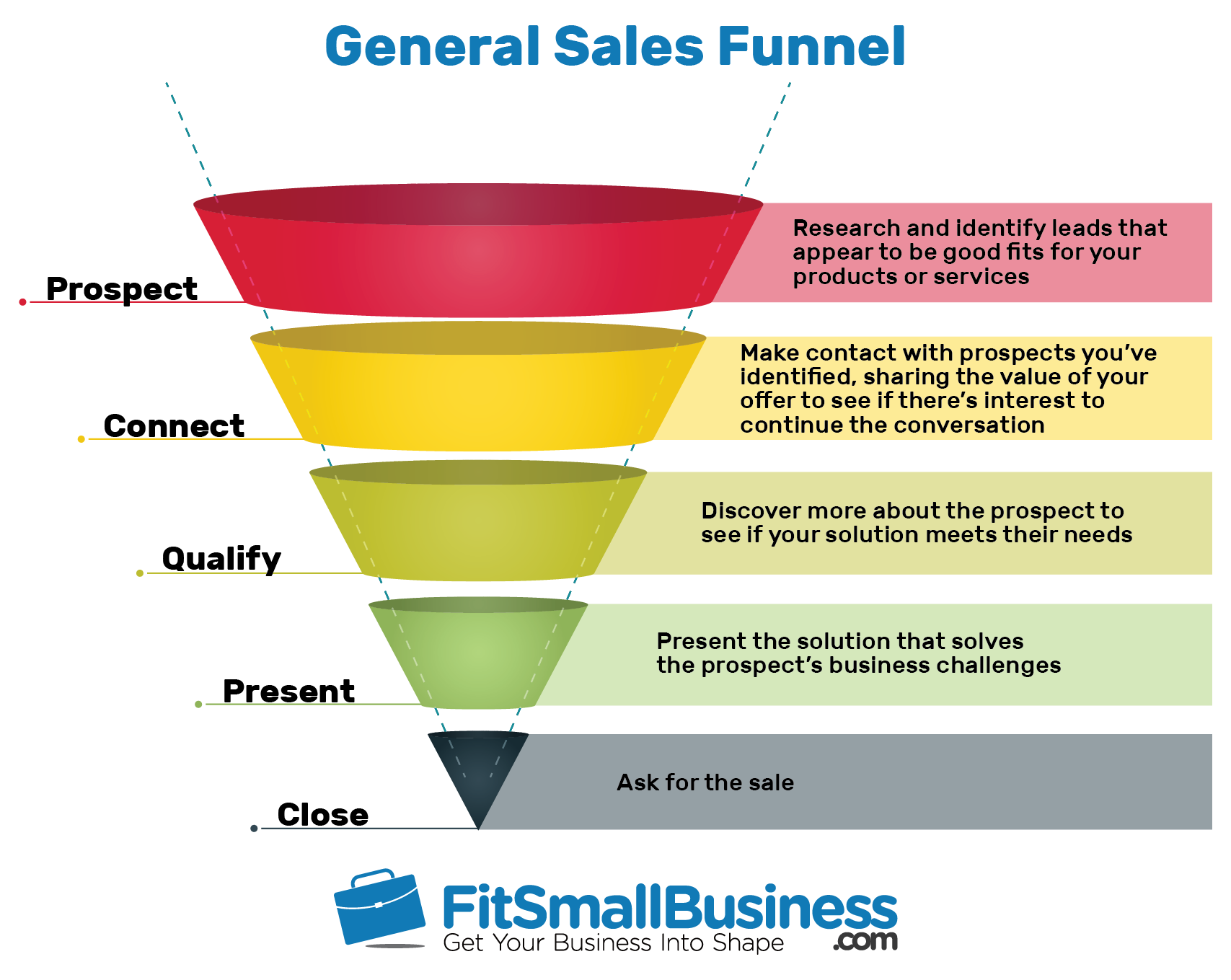 Fit Small Business General Sales Funnel