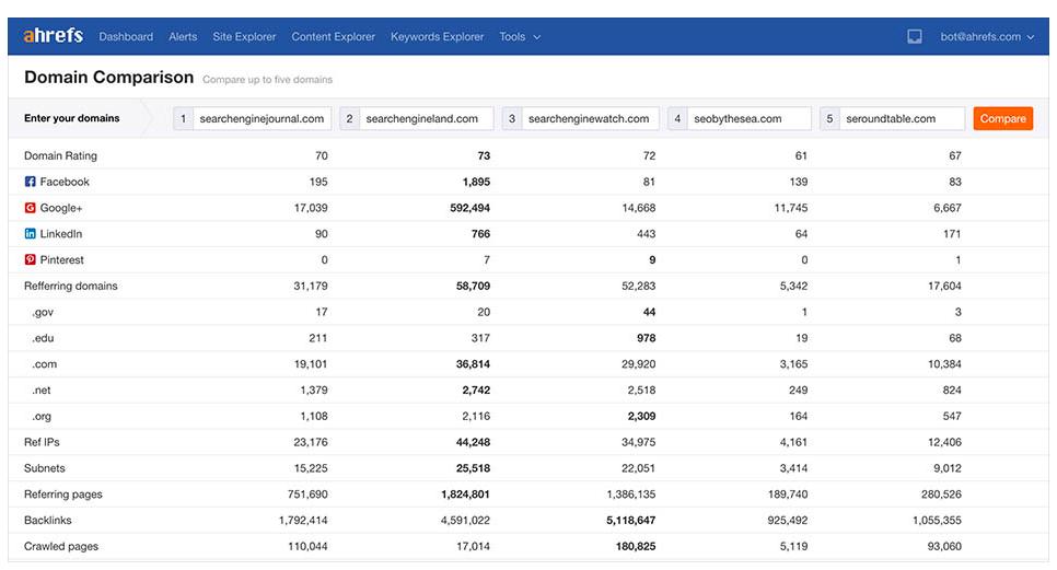 ahrefs domain comparison tool