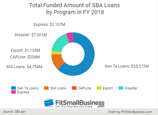 SBA Loans: Types, Rates & Requirements