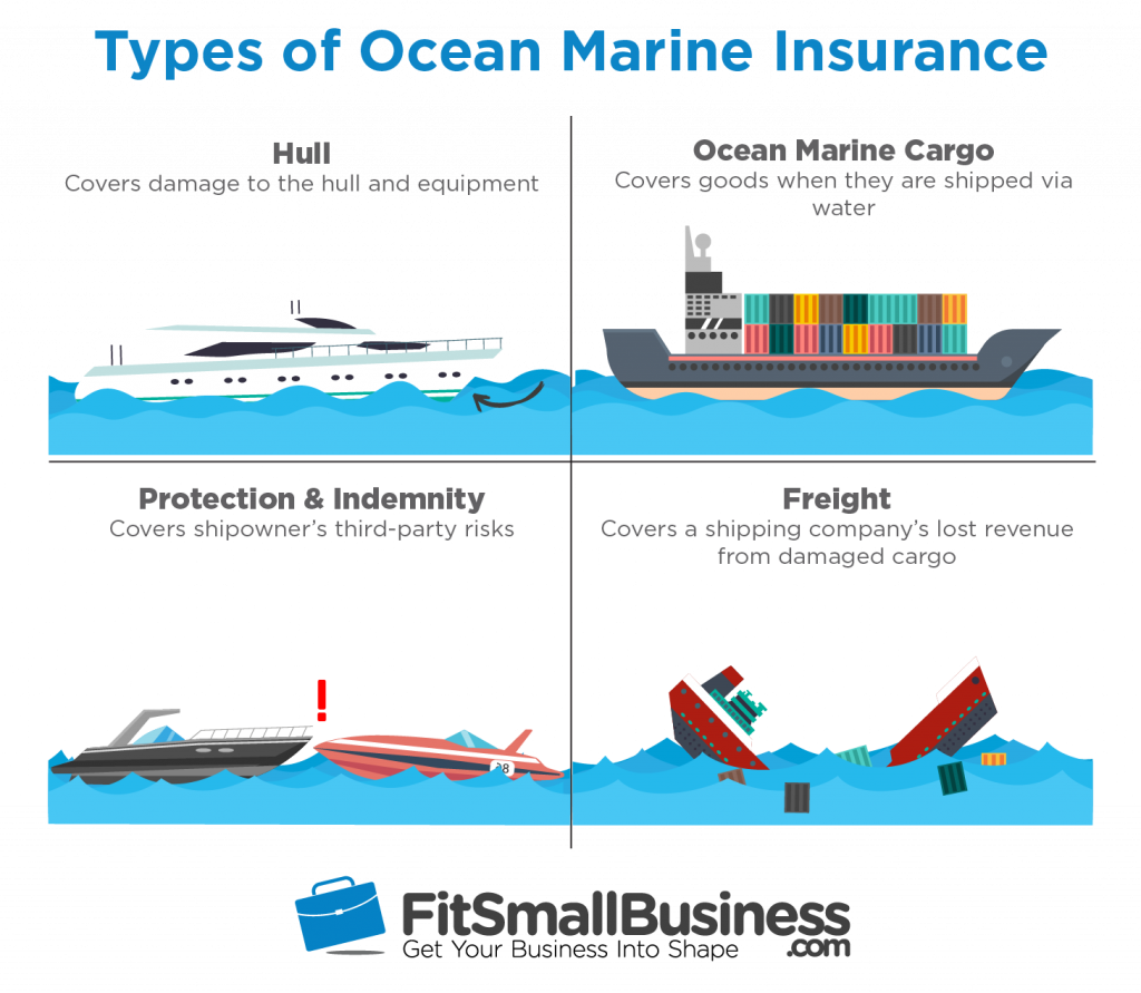 infographic conveying the 4 types of ocean marine insurance