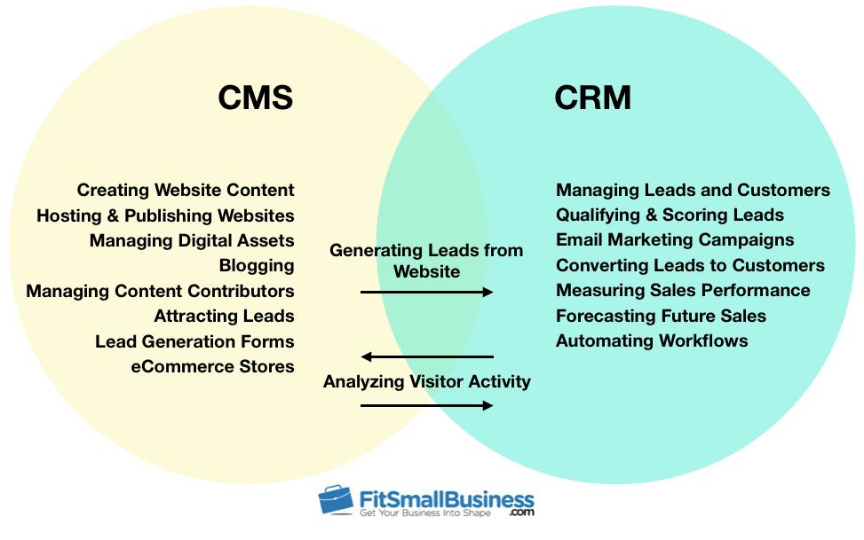 crm vs cms