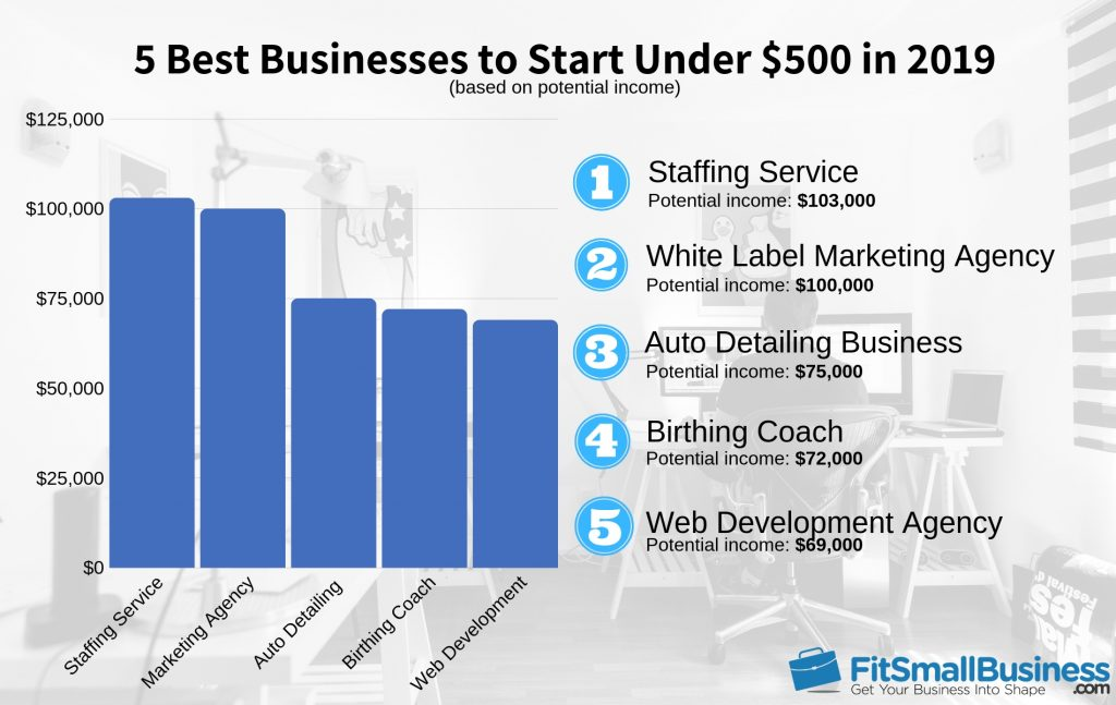 5 Best Businesses to Start Under $500 in 2019