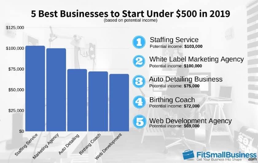Best Businesses to Start Under 500