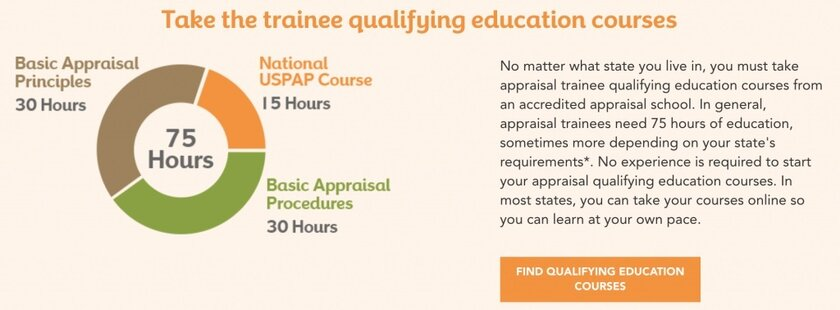 Breakdown of trainee qualifying courses