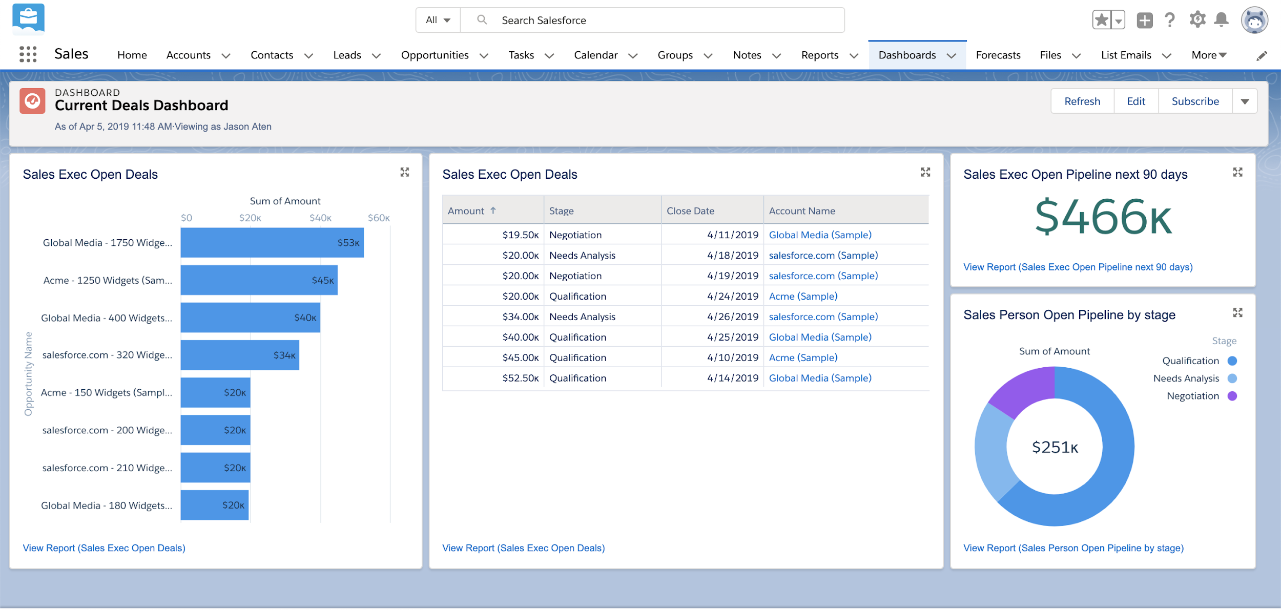 Current Deals Dashboard in Salesforce