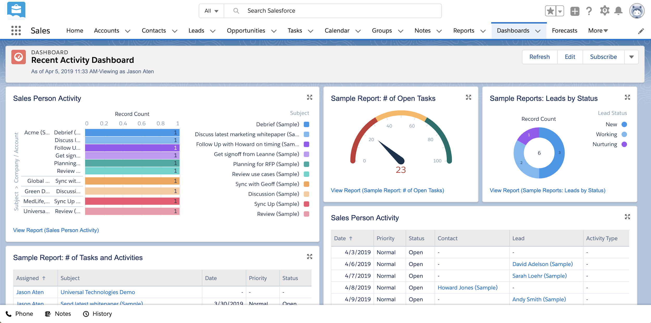 Recent Activity Dashboard in Salesforce