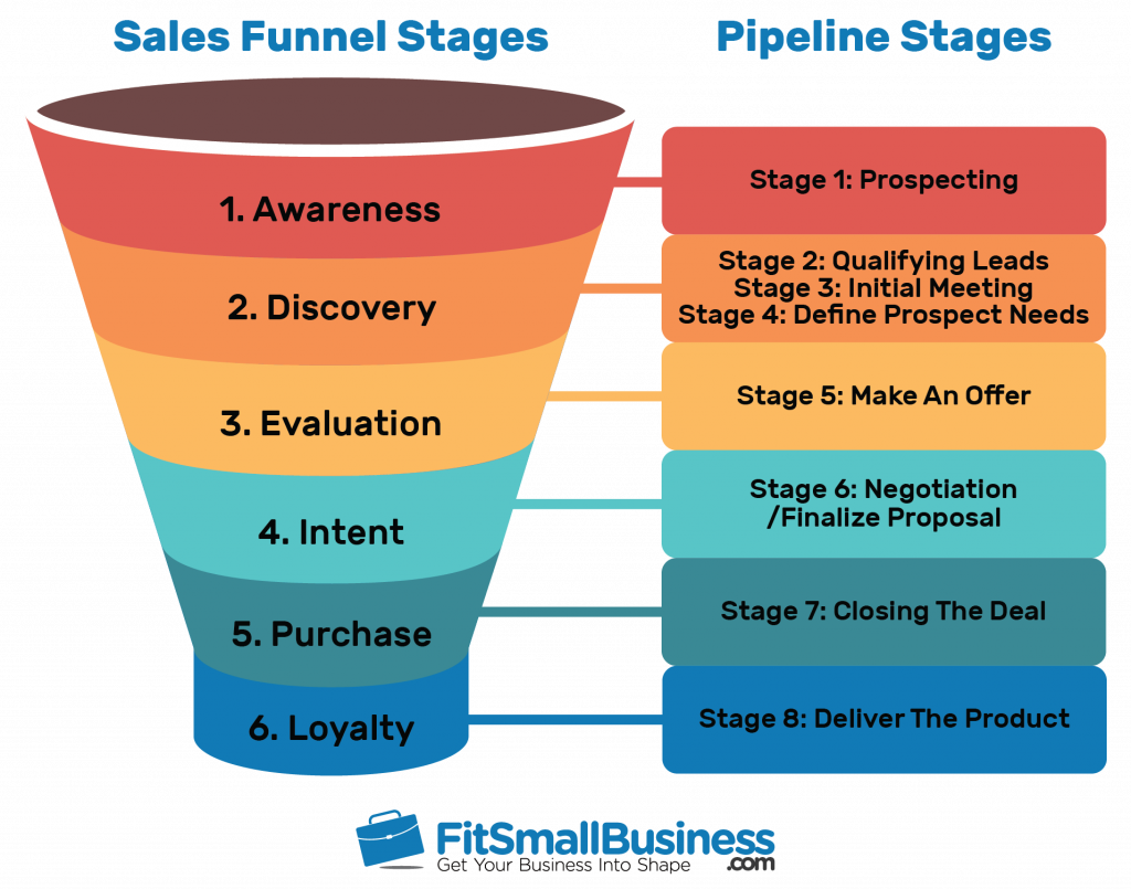 Facts About Sales Funnels Revealed