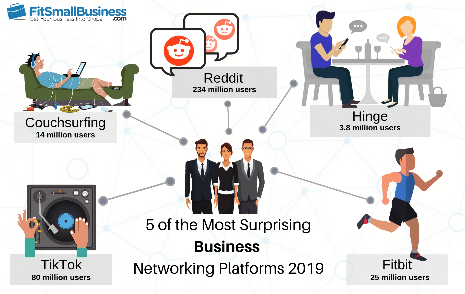 an infographic of the Most Surprising Business Networking Platforms