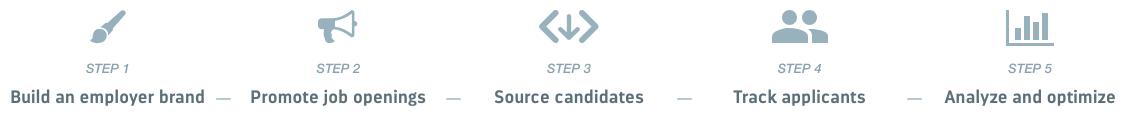 recruitee's 5 step recruiting process