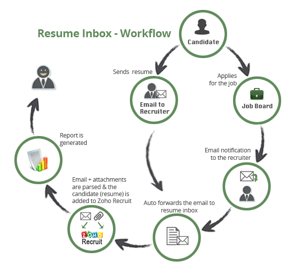 zoho recruit workflow
