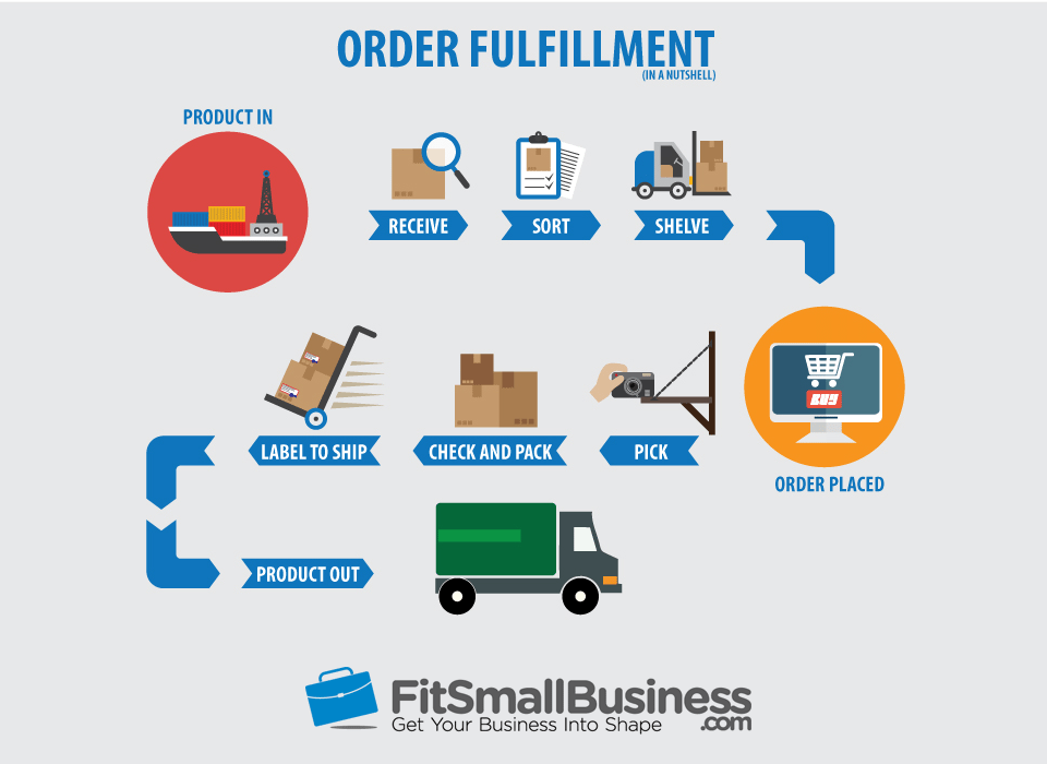 What Is Order Fulfillment Processes Amp Strategies For 2019