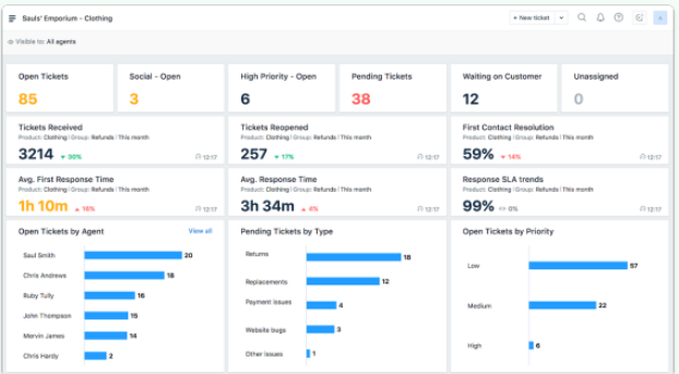 Freshdesk Customer Support Helpdesk Analytics Dashboard
