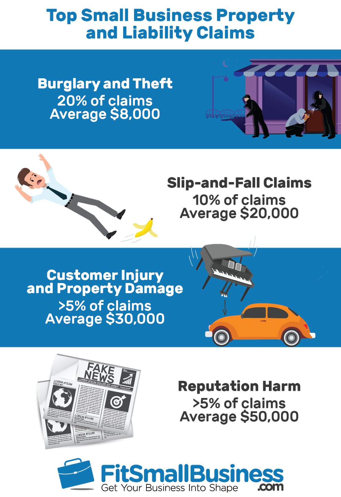 How Much Does General Liability Insurance Cost