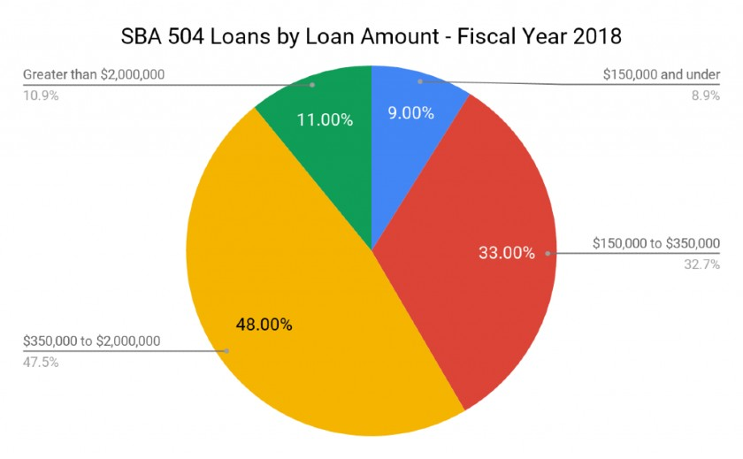 SBA 504 Loans by Loan Amount for Fiscal Year 2018