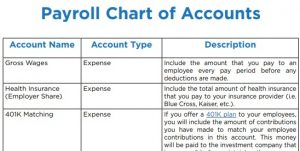 Screenshot of Payroll Chart of Accounts