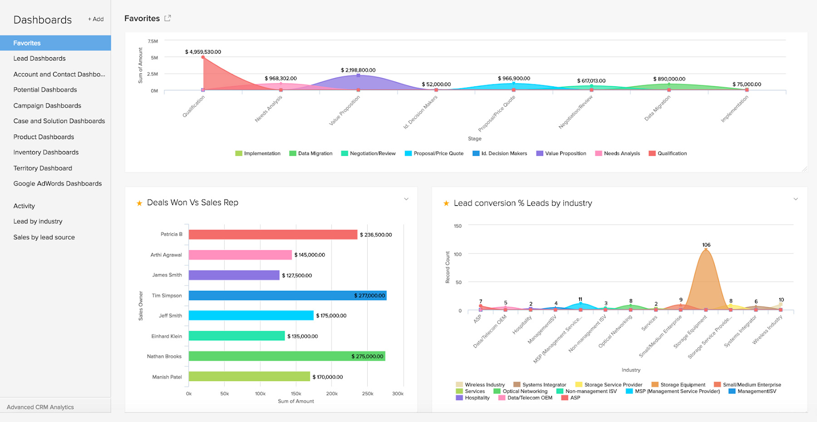Zoho CRM customizable kpi dashboard