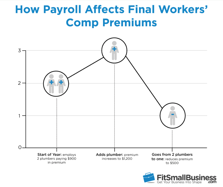 how payroll affects final workers' compensation premiums
