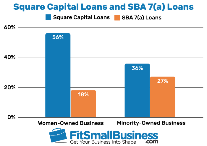a graph comparing Square Capital Loans and SBA7(a) loans within woman-owned and minority-owned businesses