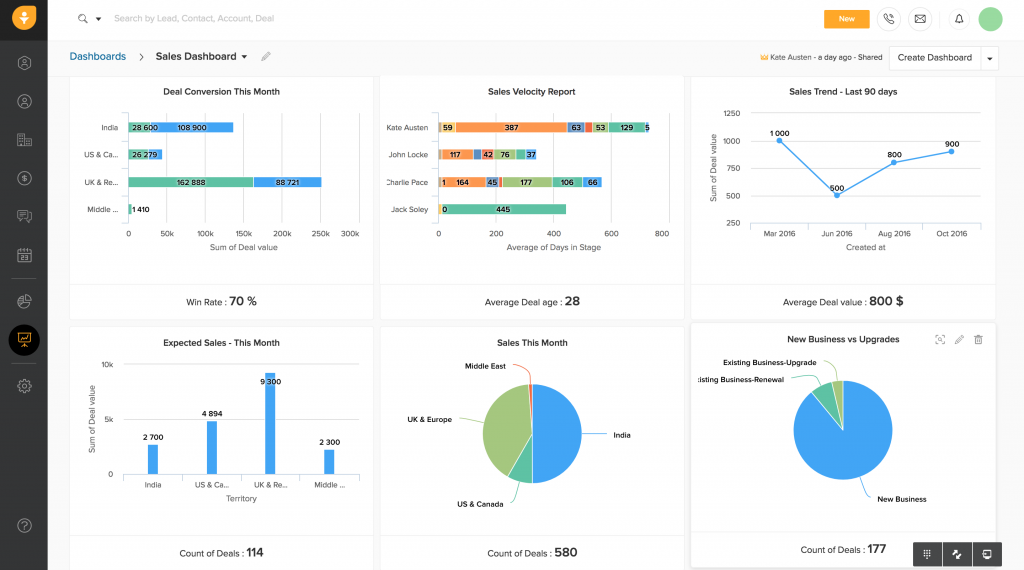an example of the Freshsales Reporting Dashboard
