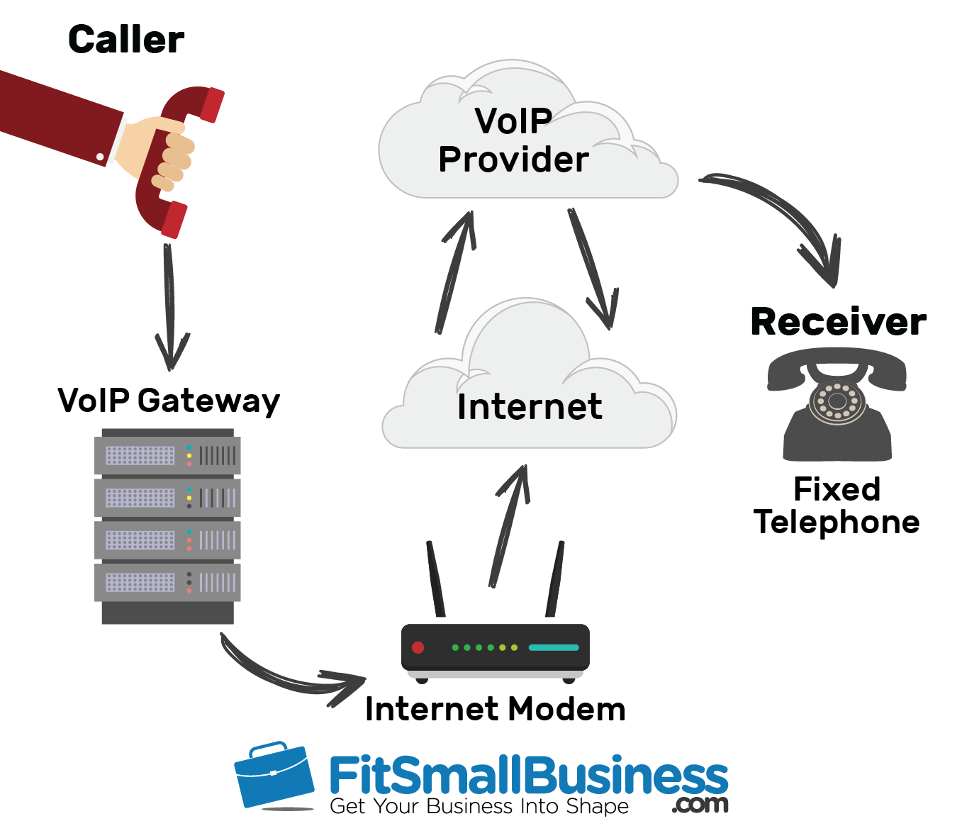 a graph showing how a voip gateway fits into a voip calling setup