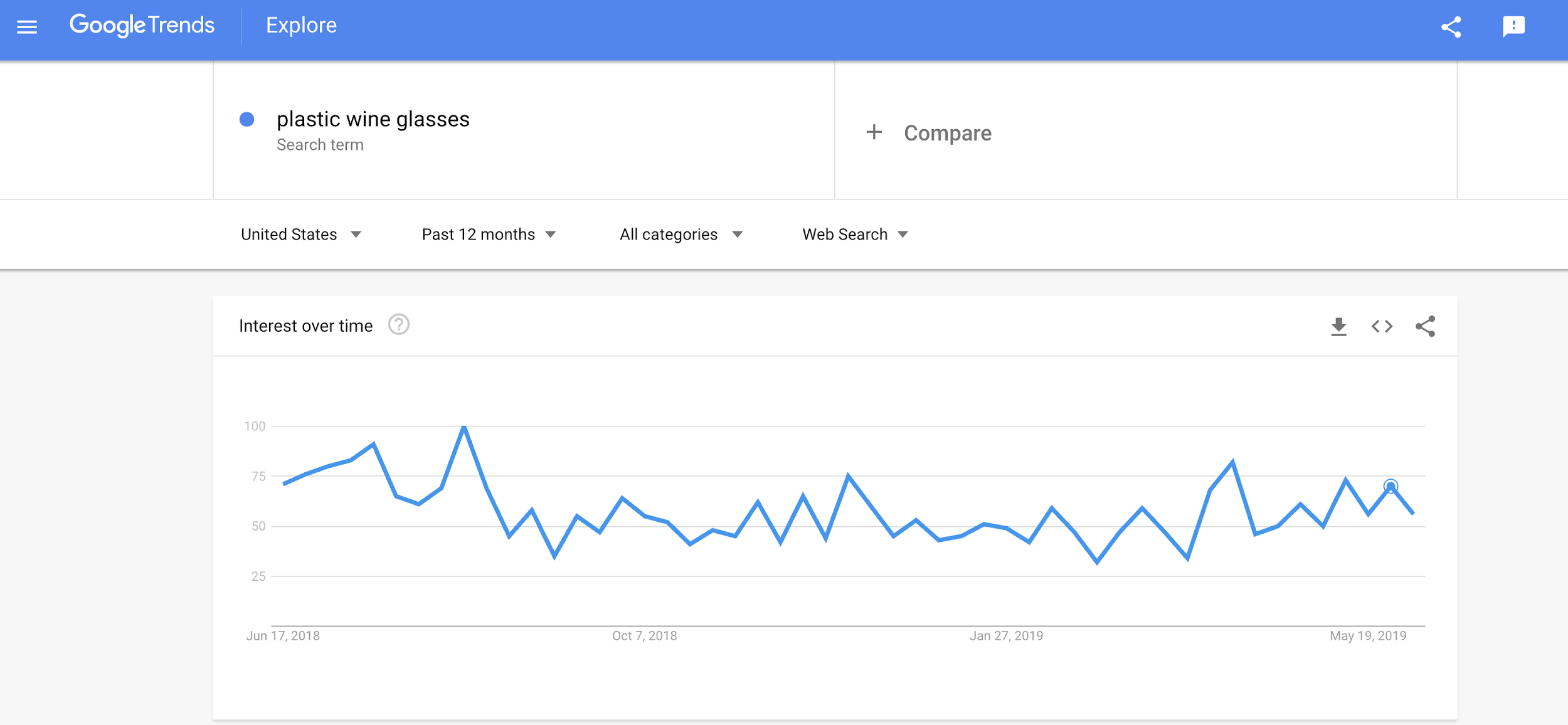 Google Trends product popularity