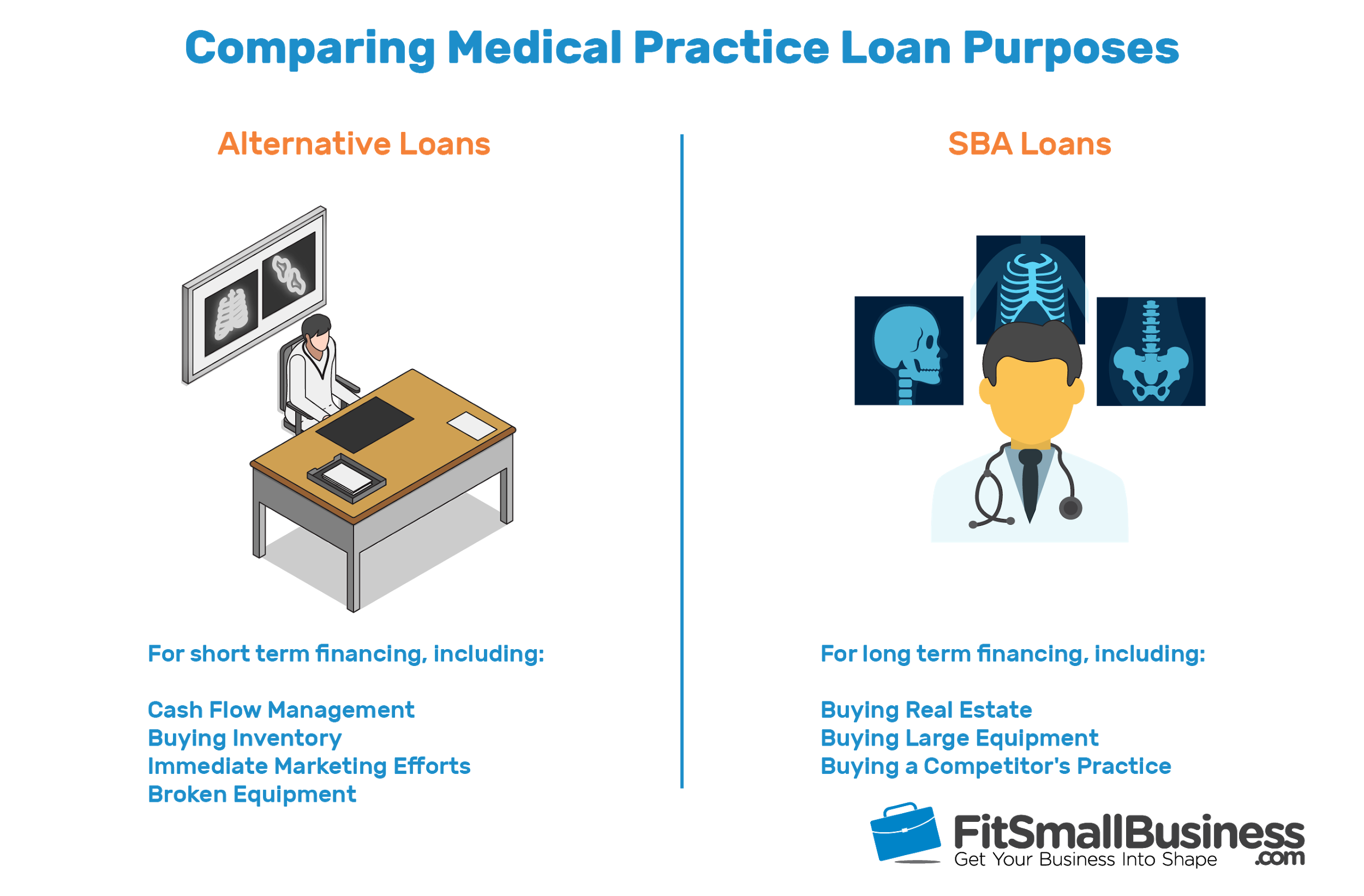 infographic comparing medical malpractice loan purposes