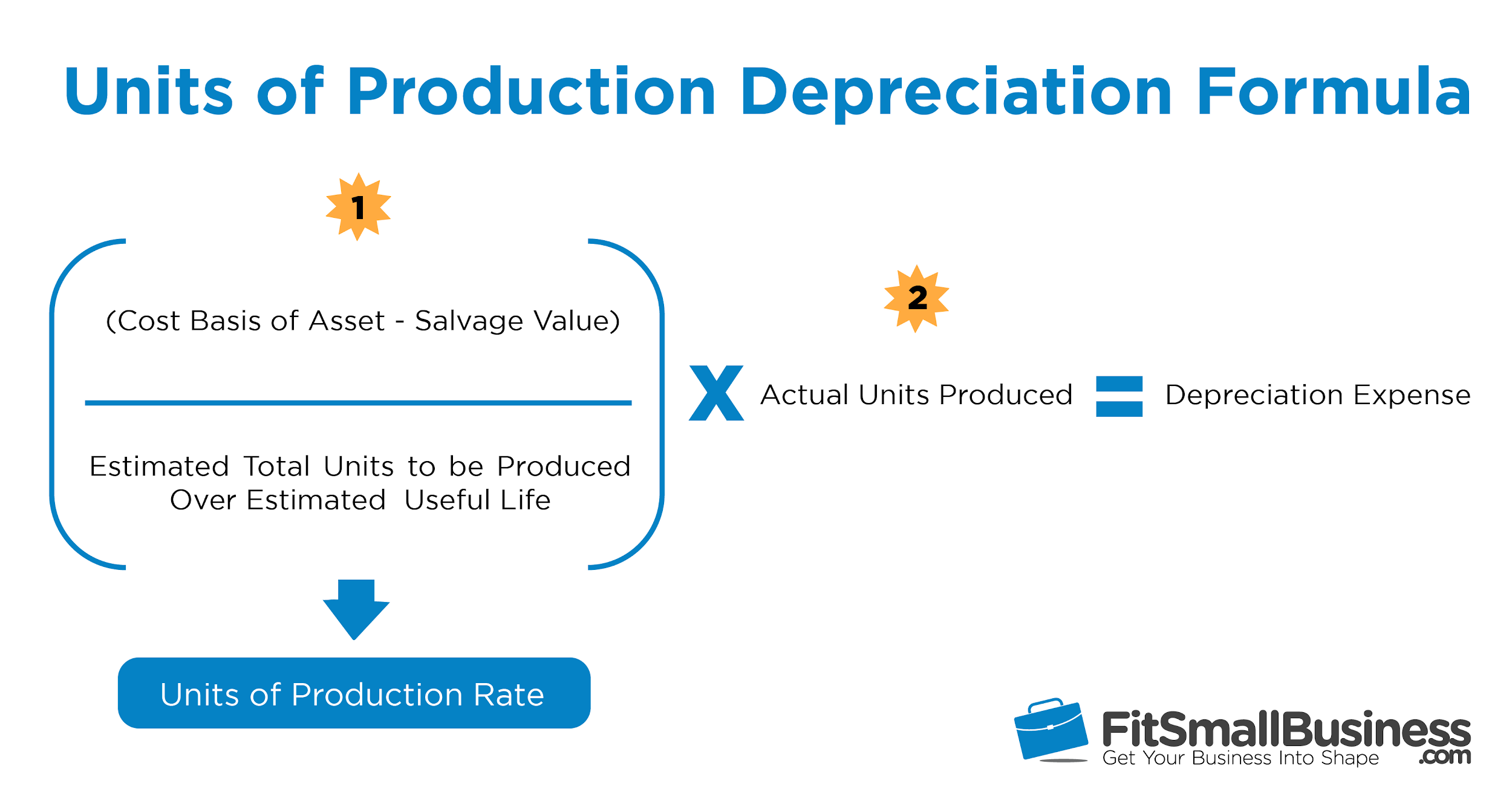 units of production depreciation formula