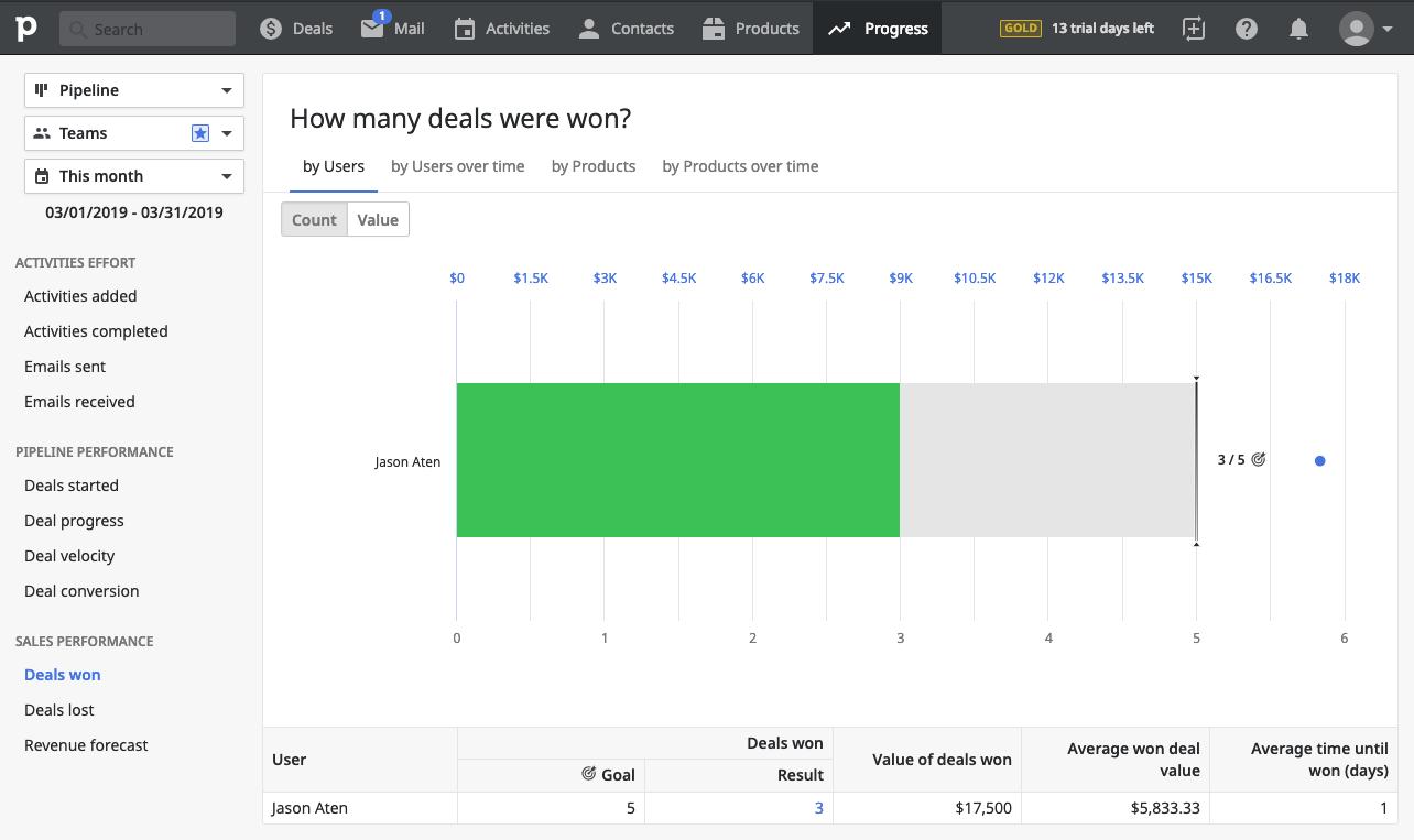Pipedrive - sales metrics