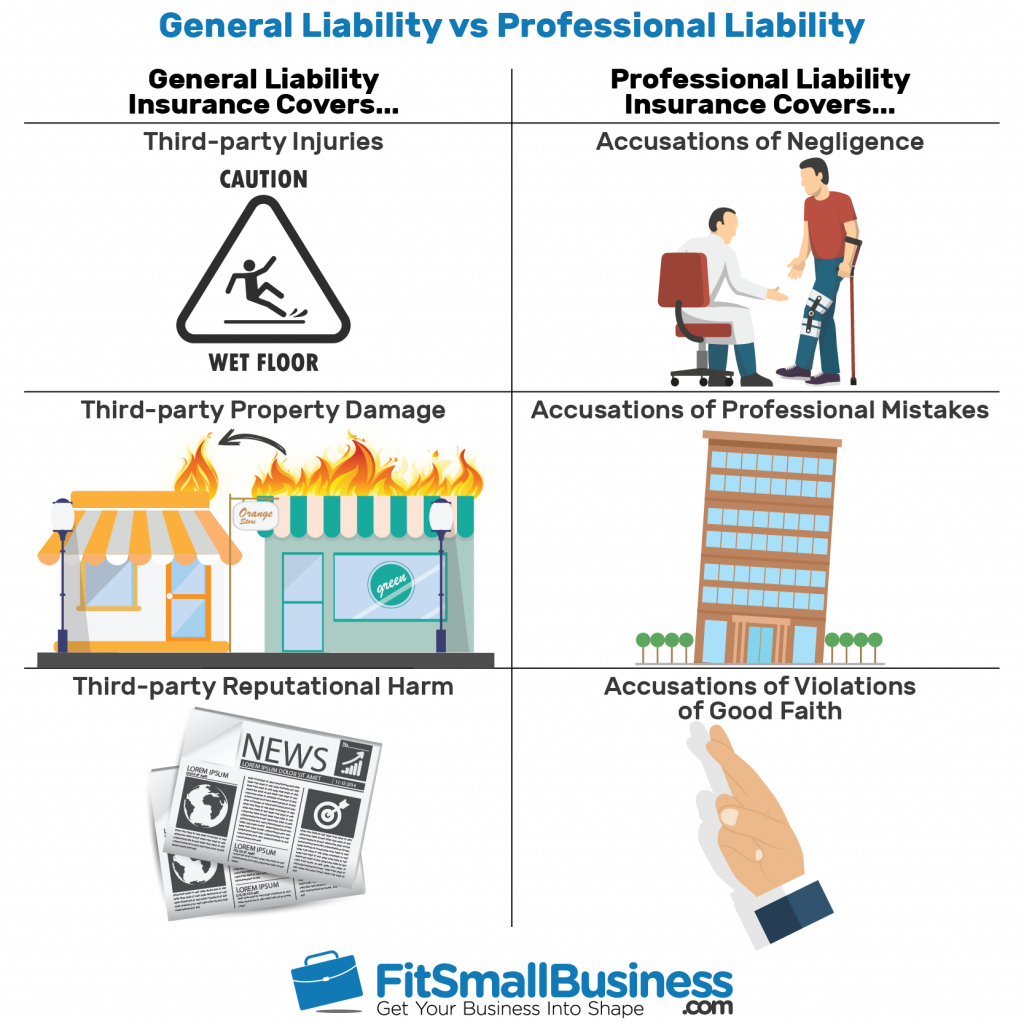 an infographic showing general liability vs professional liability coverage