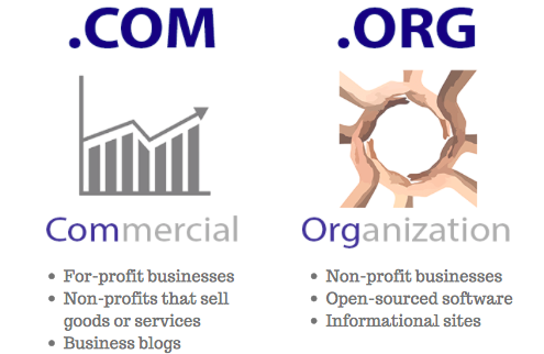 Org vs  Com: Which Domain Extension Is Better?