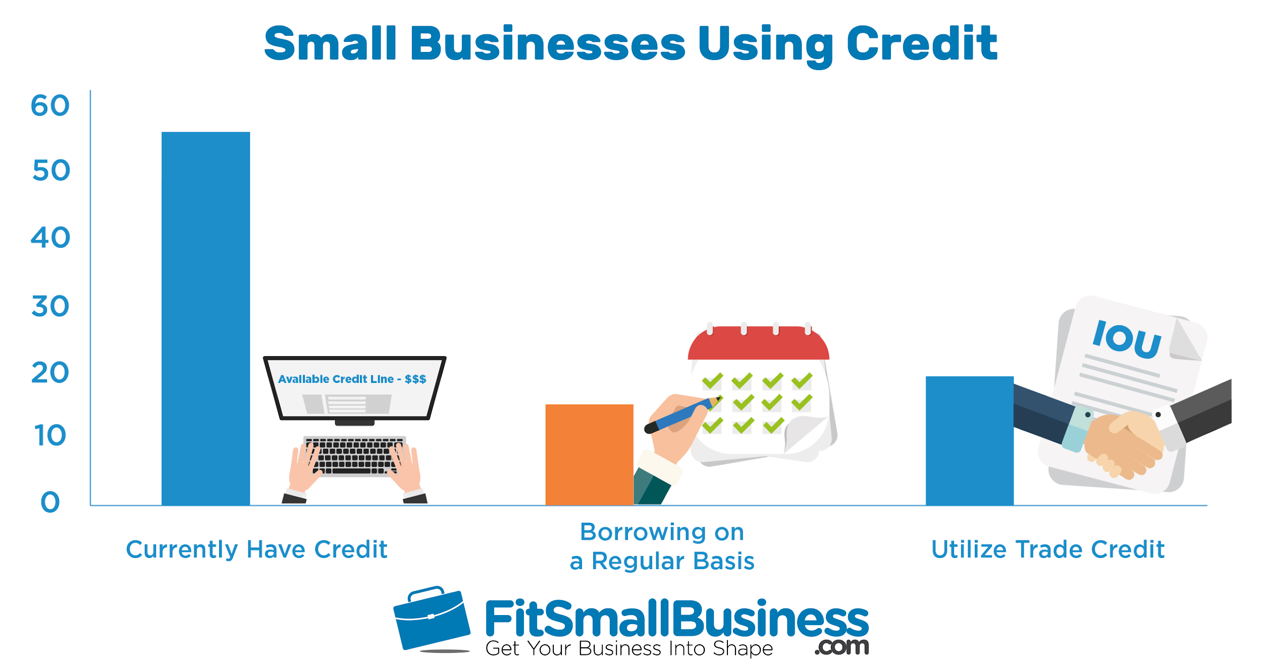 Fit Small Business - what is a business line of credit
