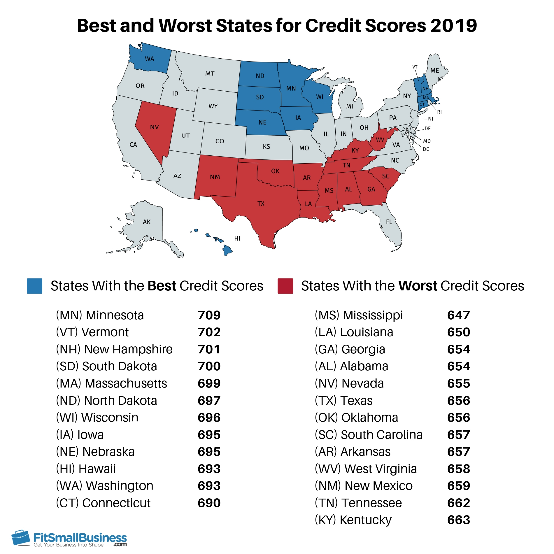 infographic showing the best and worst states for credit scores
