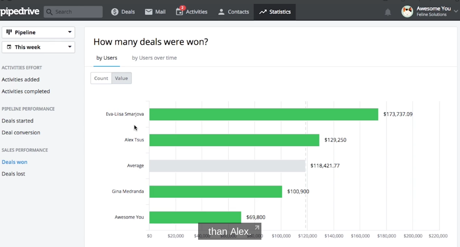 Pipedrive deals won dashboard