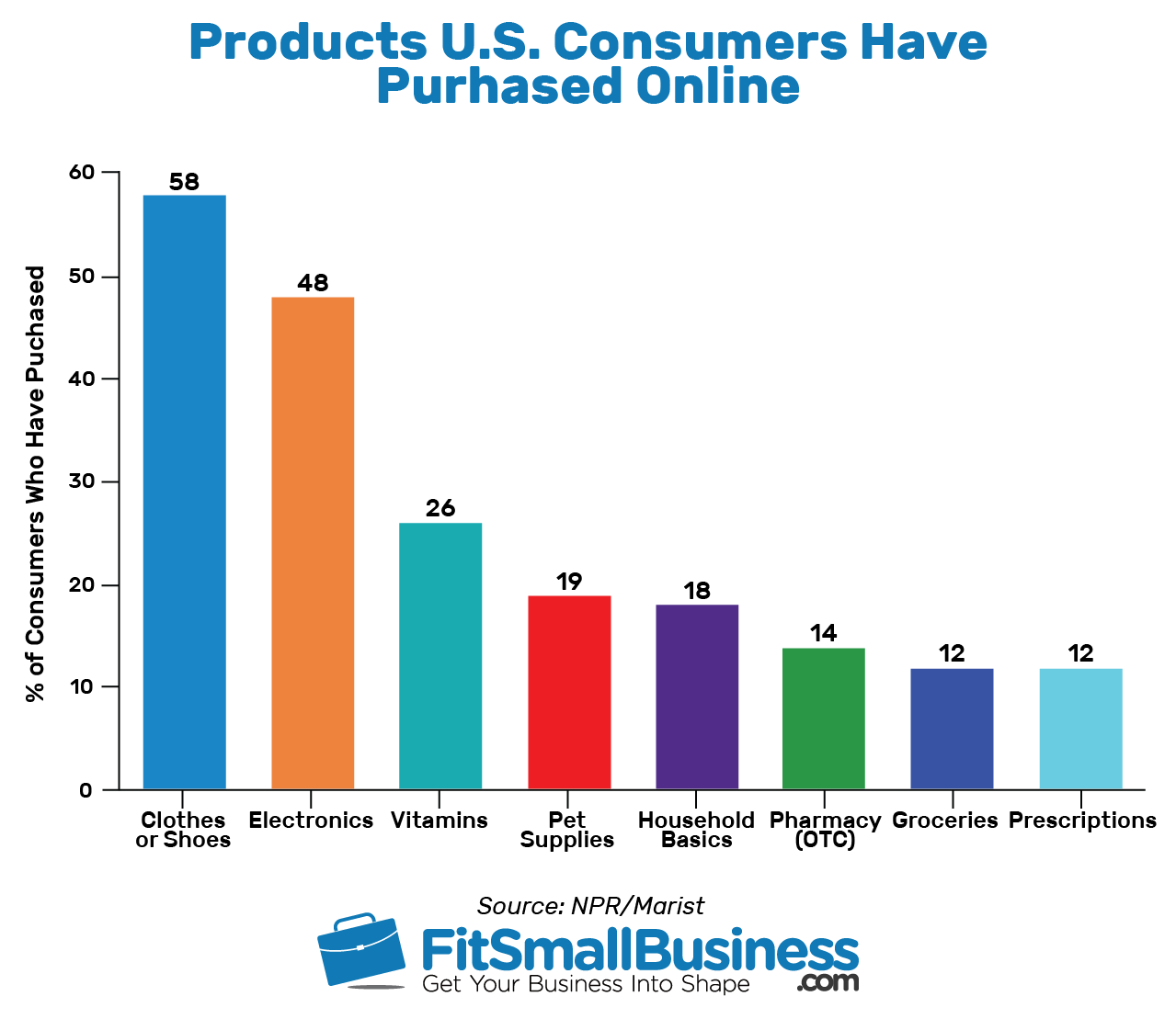 Consumers online purchased - online shopping statistics