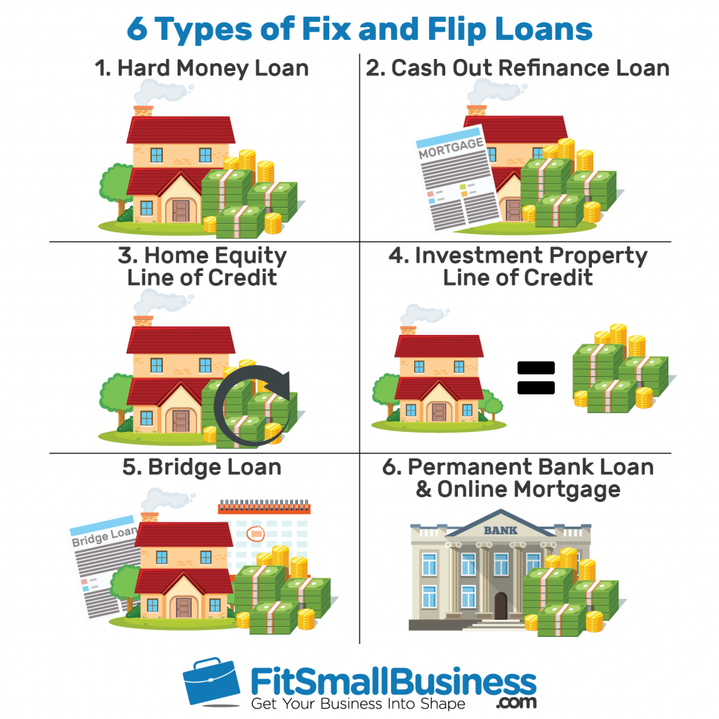 Graphic showing six types of fix and flip loans