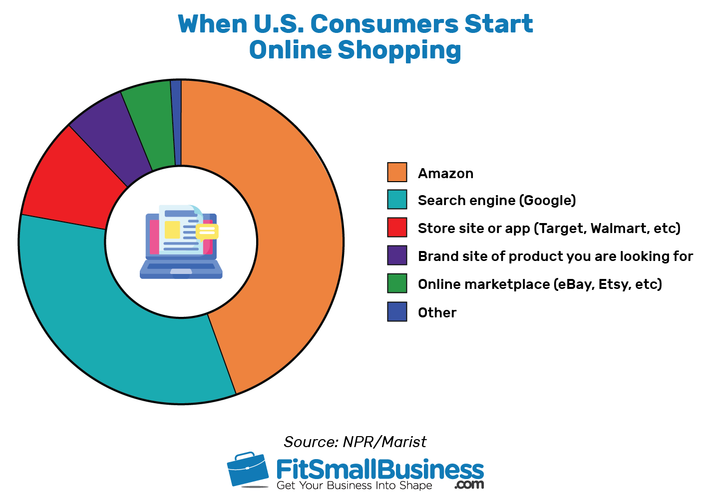 Consumers Start Online Shopping - online shopping statistics