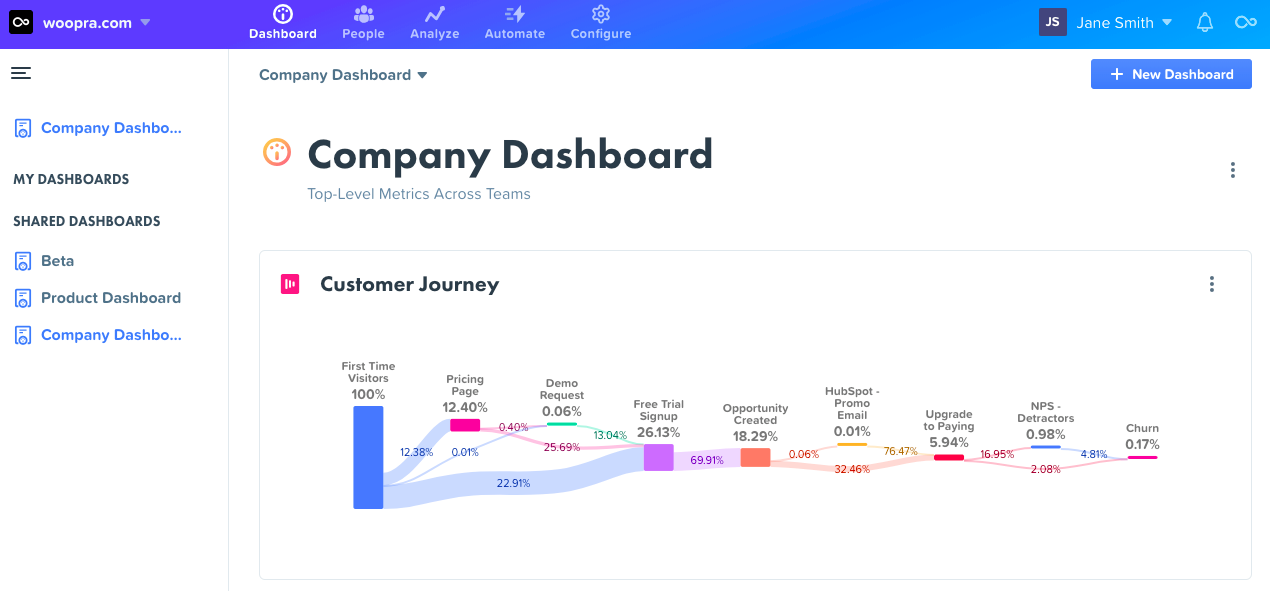 Woopra - Customer Journey Trends