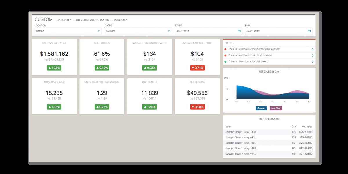 Springboard Retail analytics dashboard